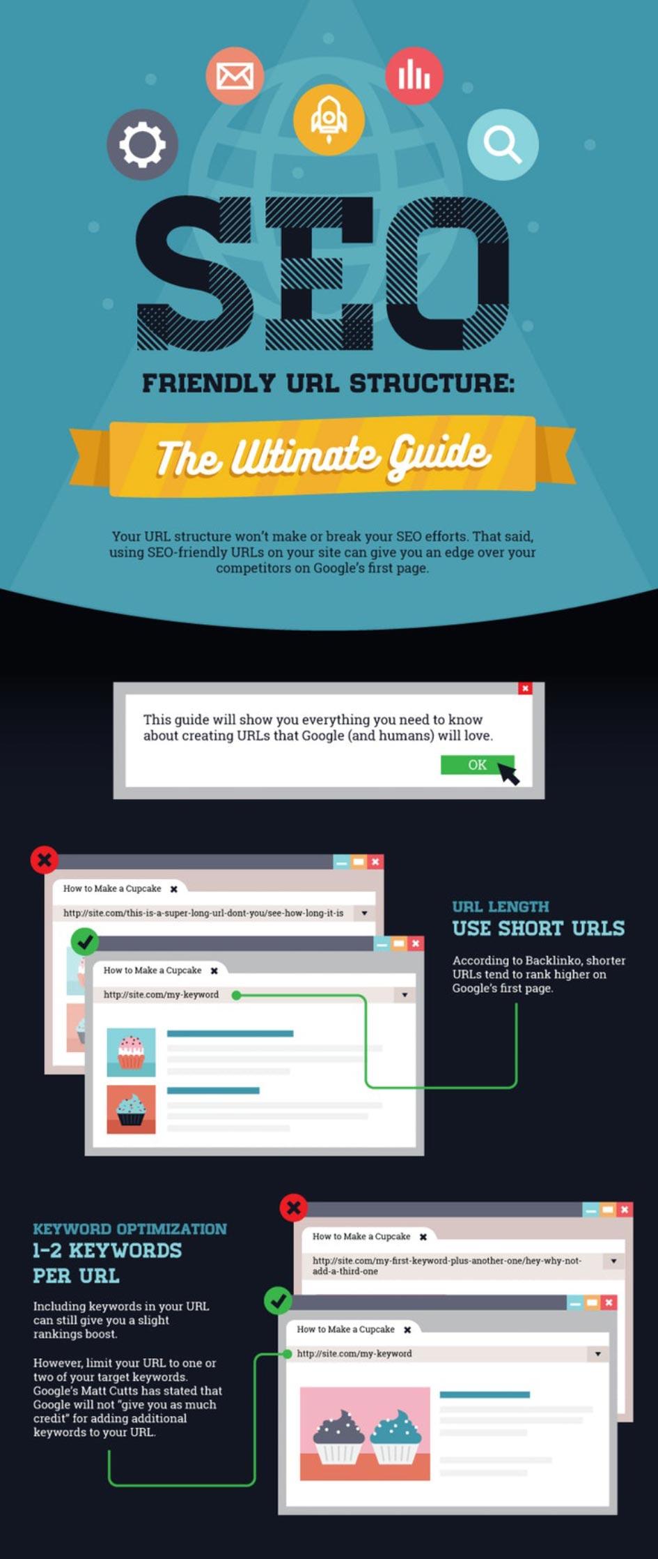 AKSIS Werbeagentur und Internetagentur hat für den Blog eine Infografik zum Thema SEO bereitgestellt.
